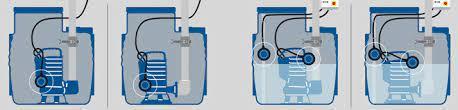 Zenit Bluebox 150l Pumpenheinzi- Custom